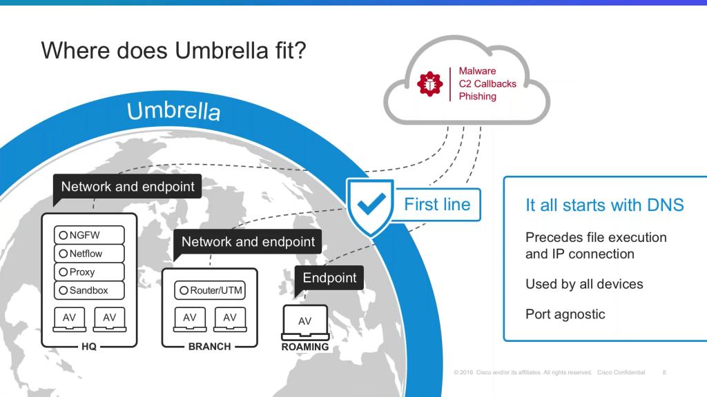 Cisco Umbrella DNS